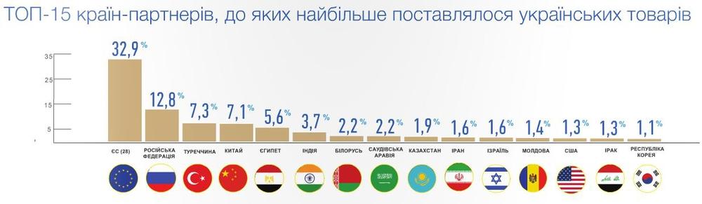 Імпортери українських товарів