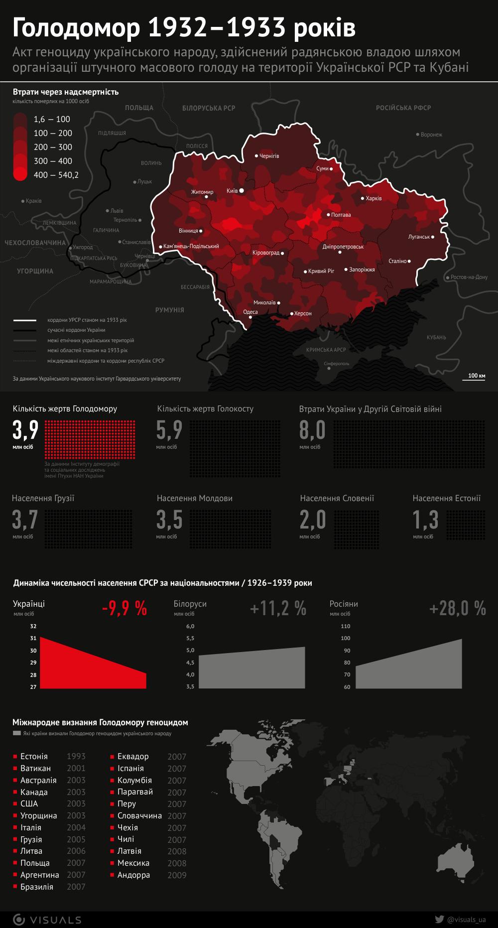 голодомор в Україні інфографіка