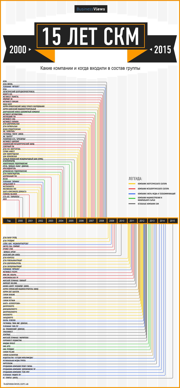 структура бизнеса СКМ