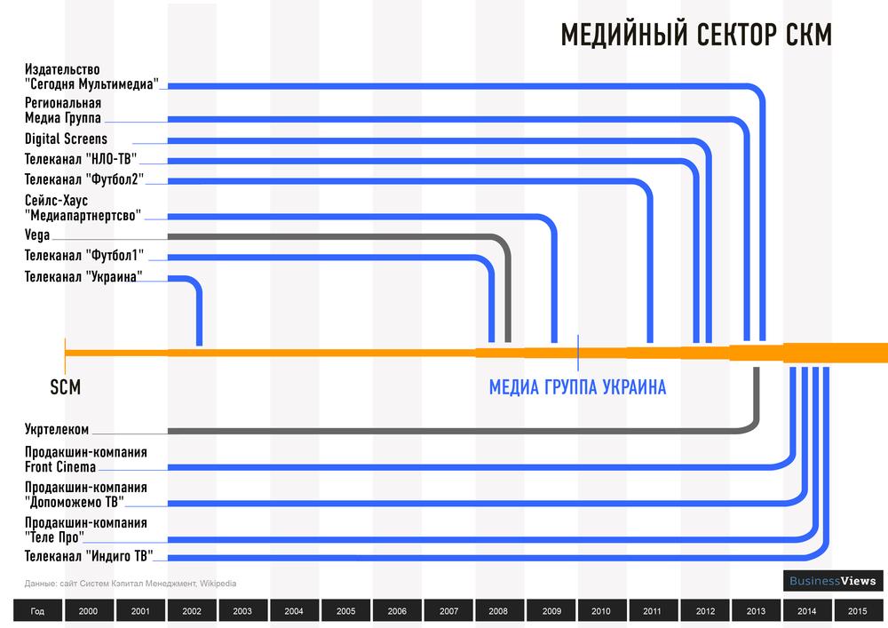 медиабизнес СКМ Ахметова