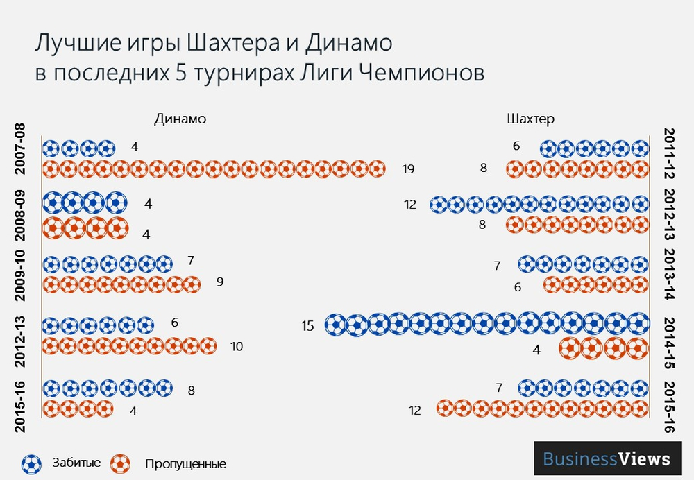 Динамо и шахтер в лиге чемпионов