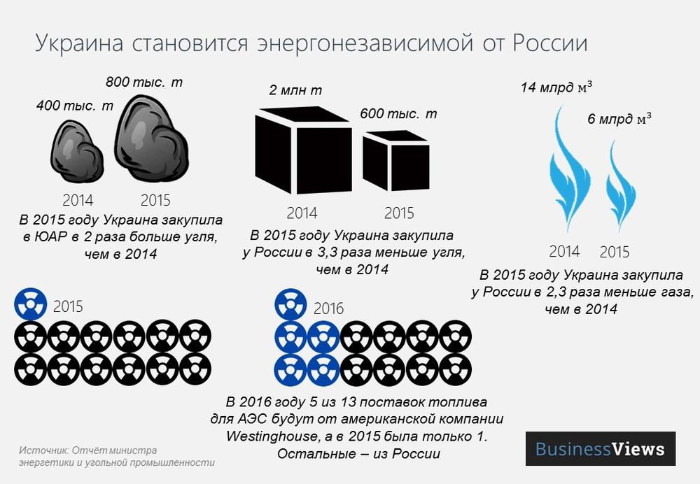 Украина становится энергонезависимой страной