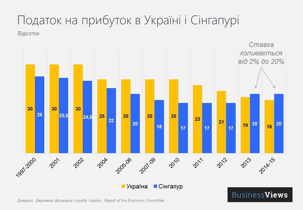 Налоги в Украине и Сингапуре
