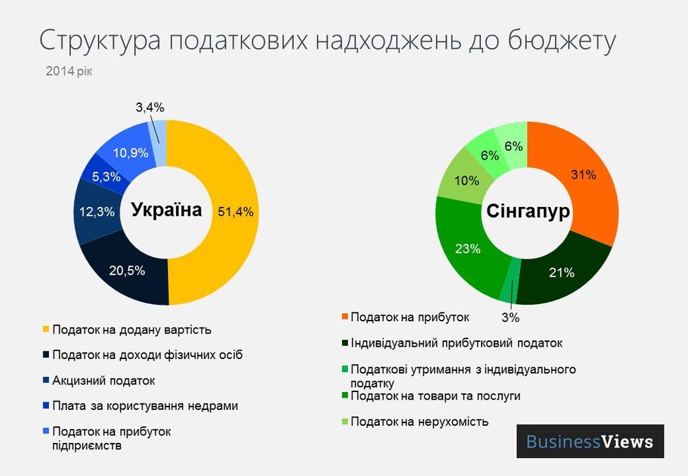 налоговые поступления в бюджет Украина и Сингапур