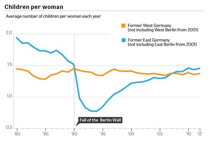 рождаемость в Германии