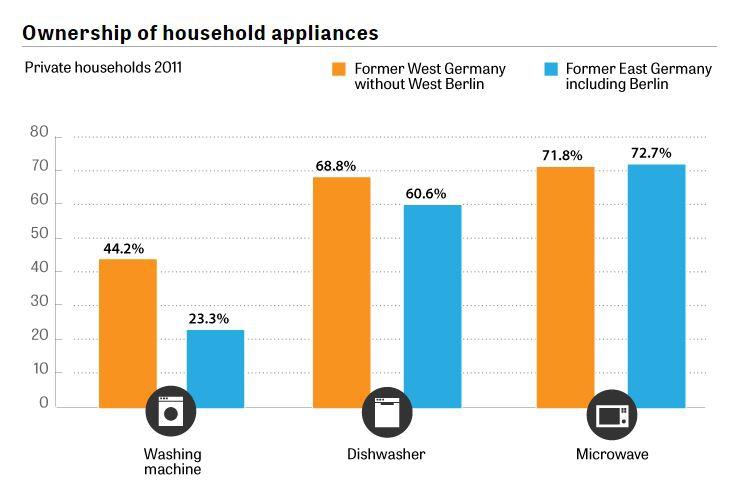 богатство в западной и восточной Германии