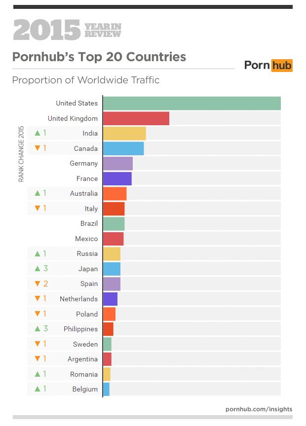 Порнография хаб