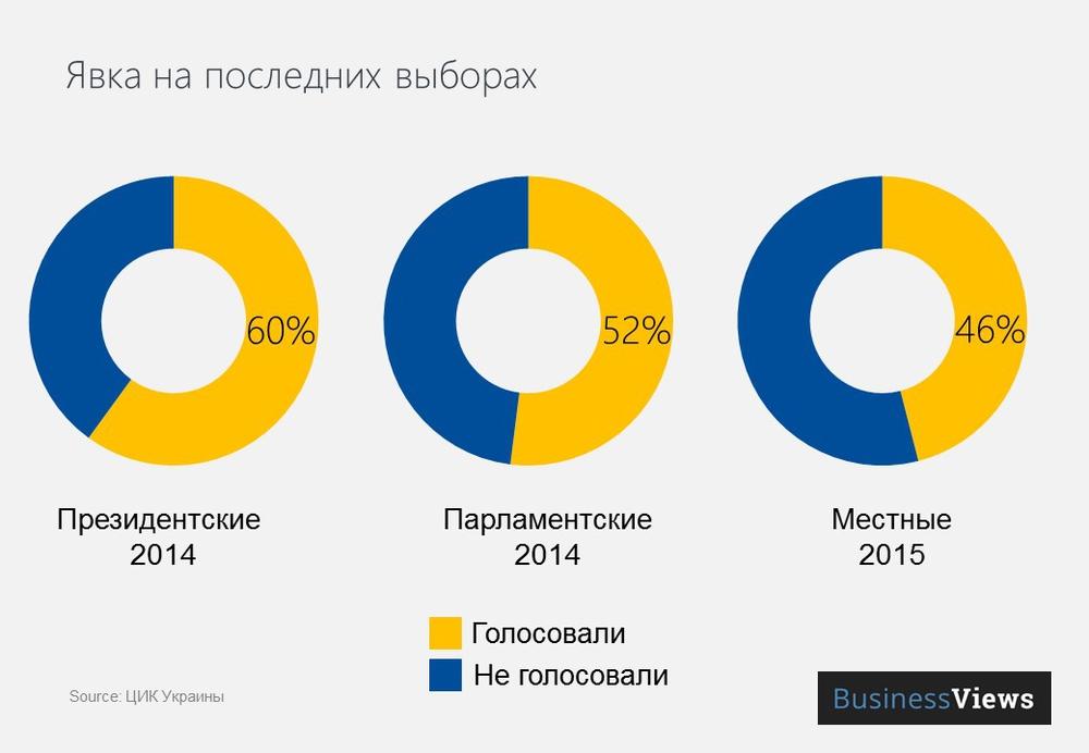 Явка на выборах в Украине