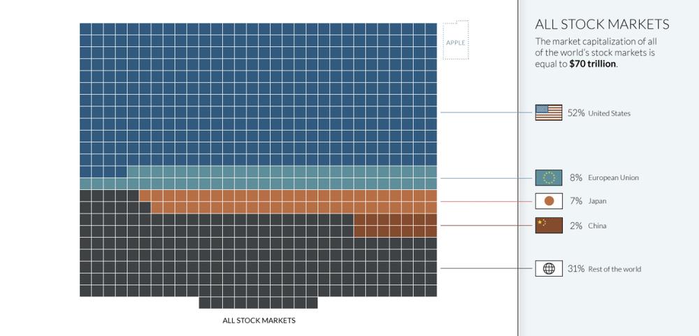 стоимость всех акций в мире