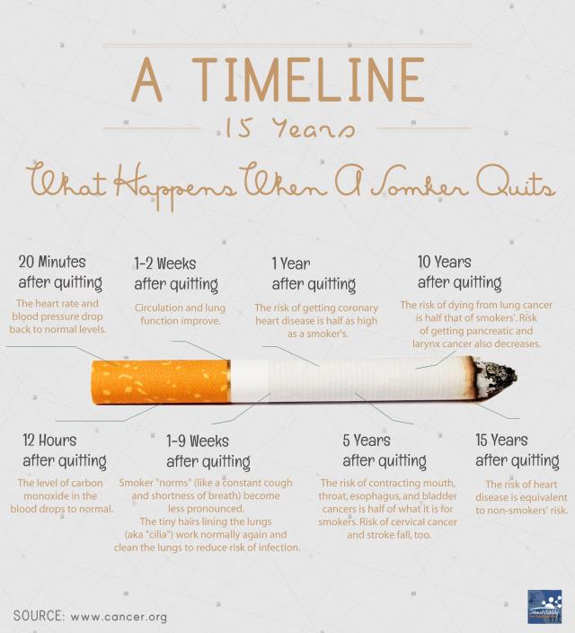 что случится, если ты бросишь курить?