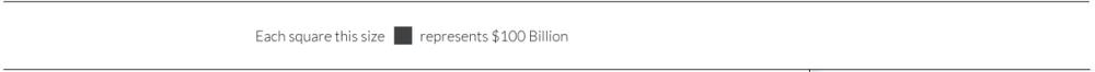 100 миллиардов долларов