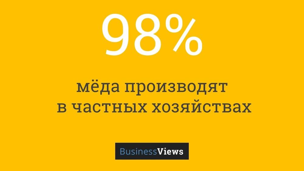 производство меда в Украине