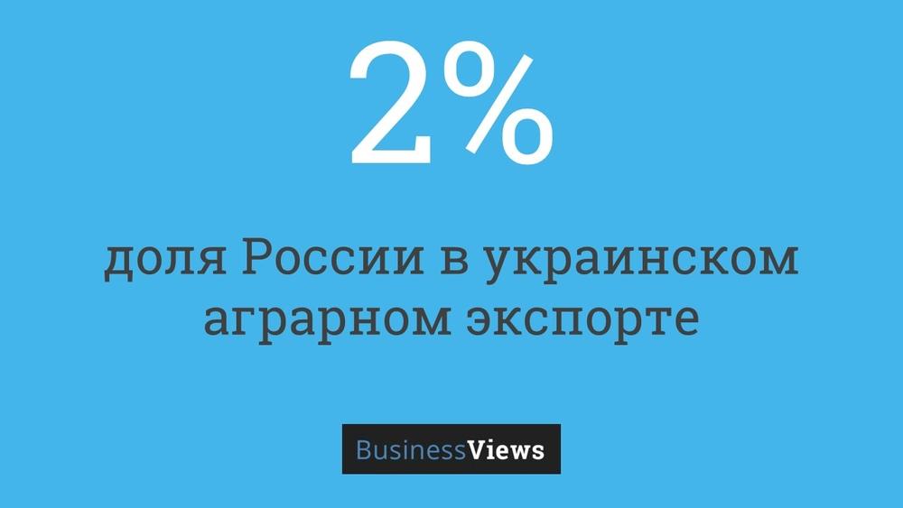 доля России в украинском экспорте