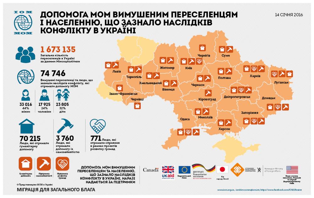 переселенцы в Украине