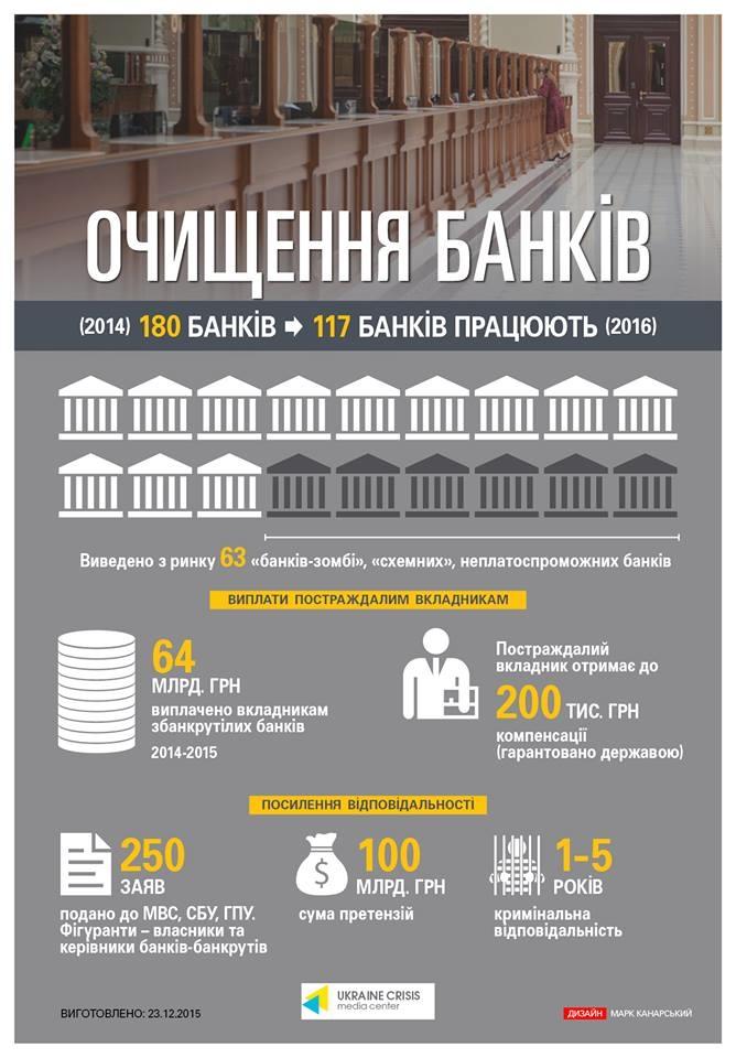 очищение банковской системы Украины