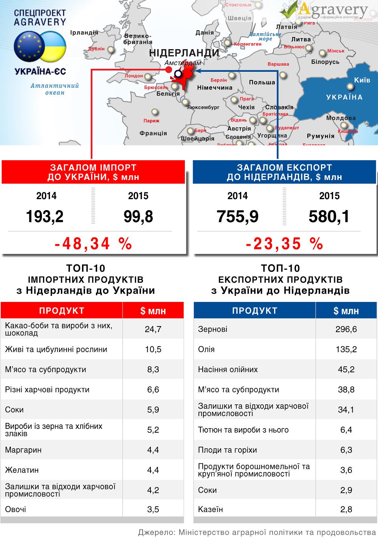 На этой неделе Украину посетит экономическая миссия из Нидерландов - Цензор.НЕТ 3971