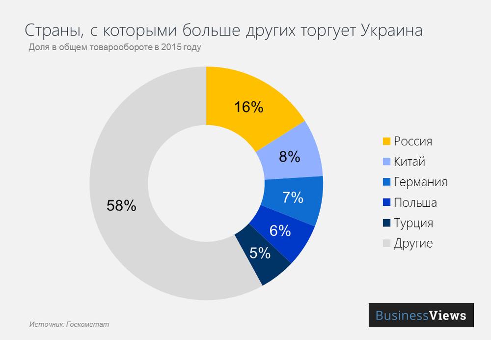 торговля Украины