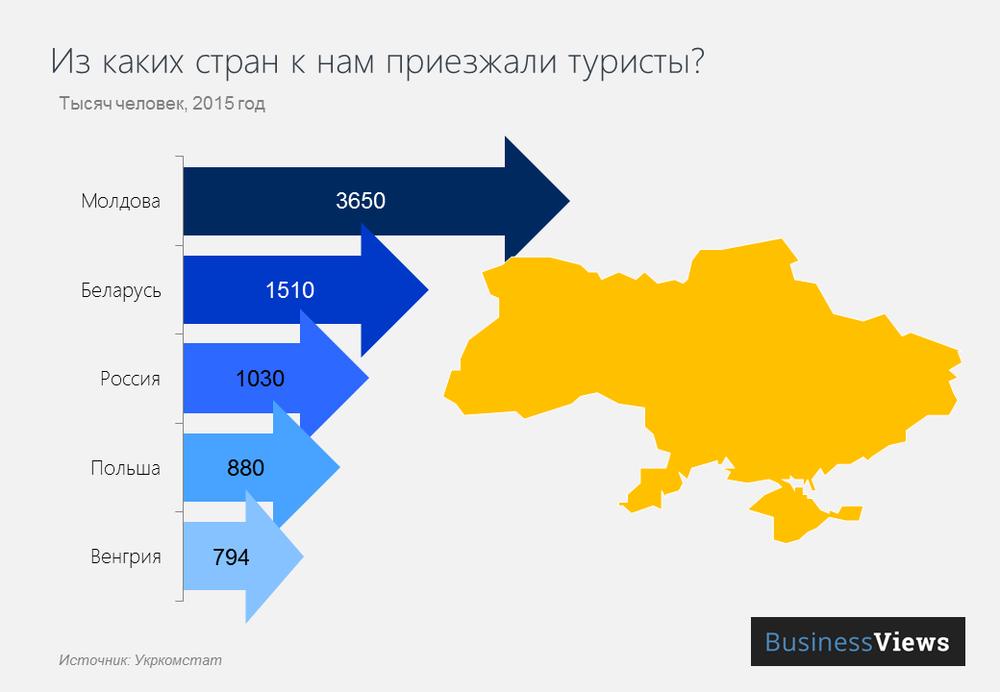 откуда в Украину едут туристы