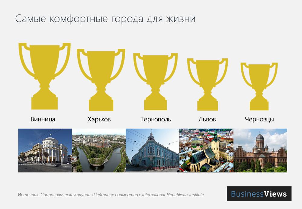 лучшие города Украины для жизни