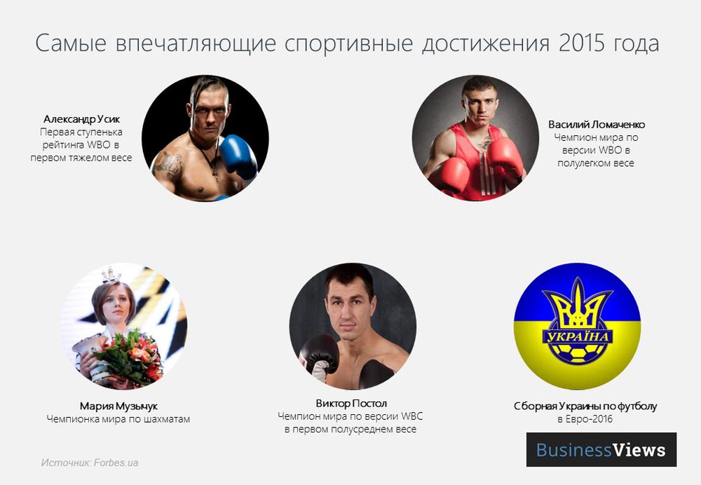 спортивные достижения Украины