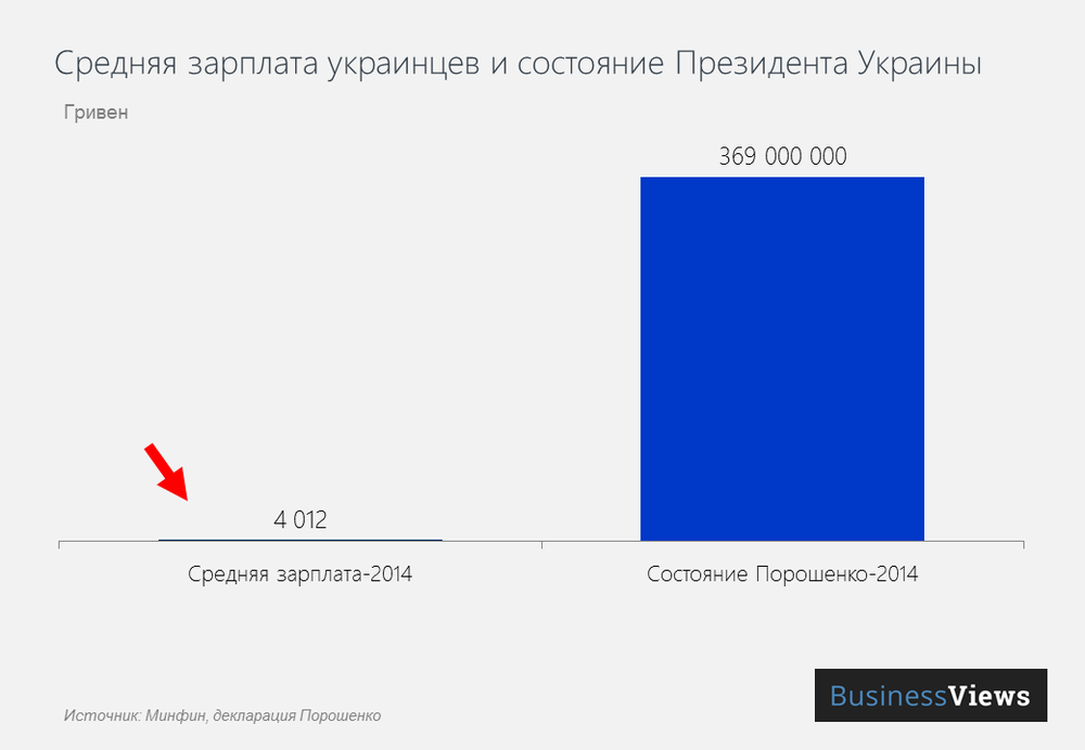 зарплата украинца и порошенко