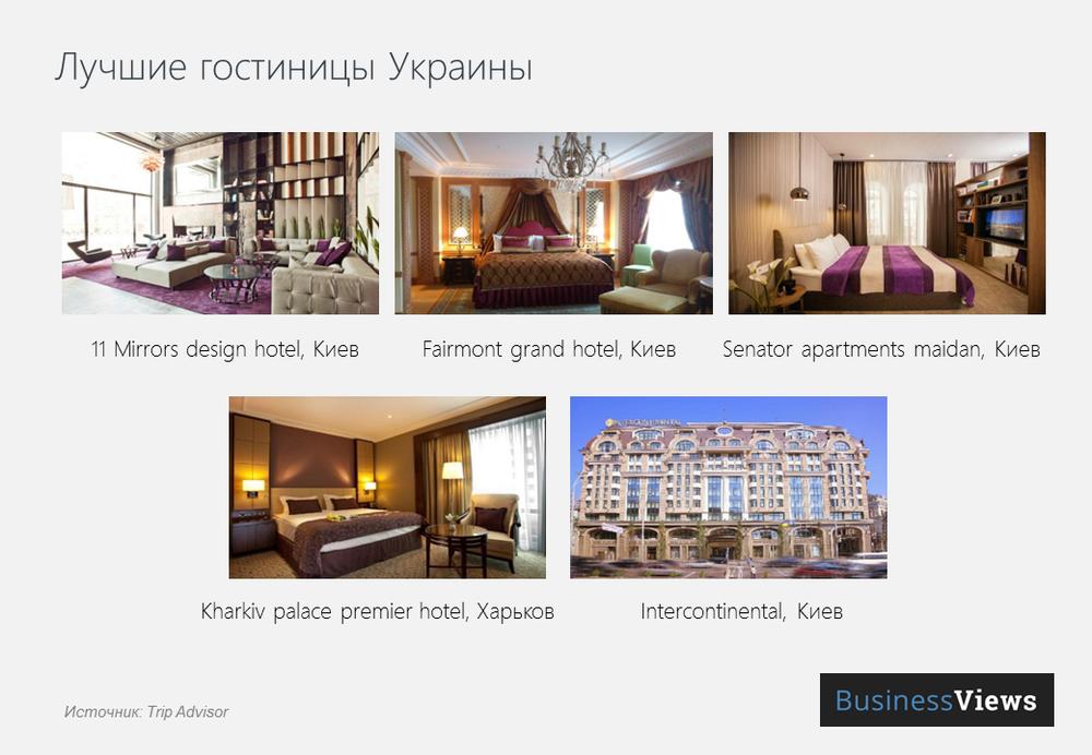 лучшие гостиницы Украины