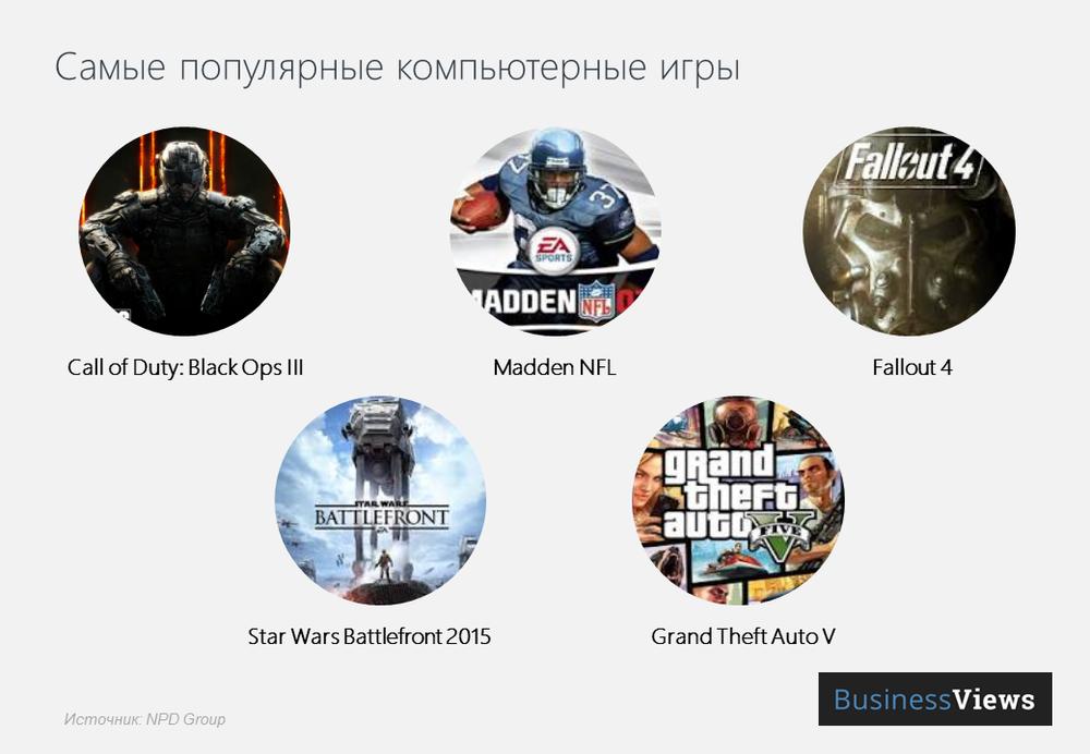 самые популярные компьютерные игры