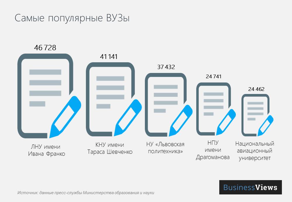 самые популярные вузы Украины