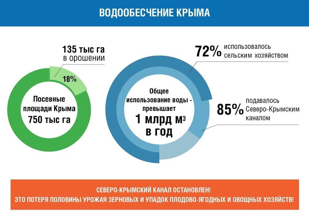 Водообеспечение Крыма