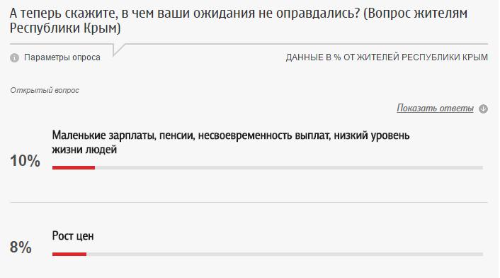 Соцопросы в Крыму