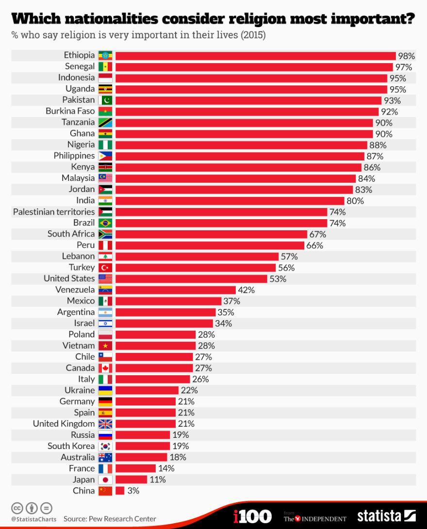 релігійність країн світу