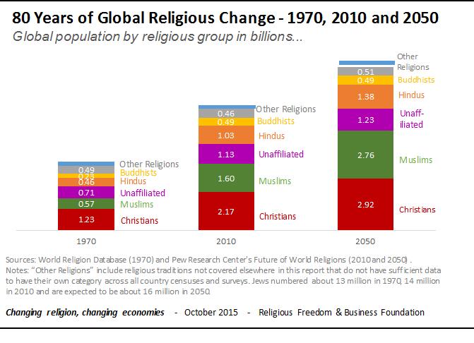 религия в будущем