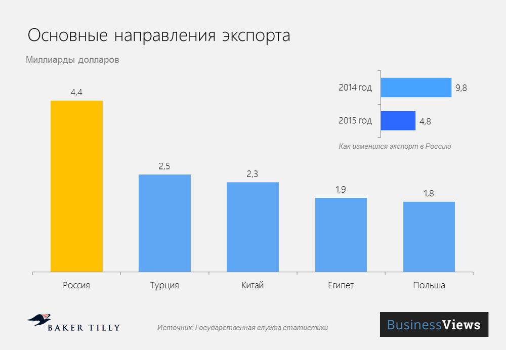 основной экспорт идет в Россию