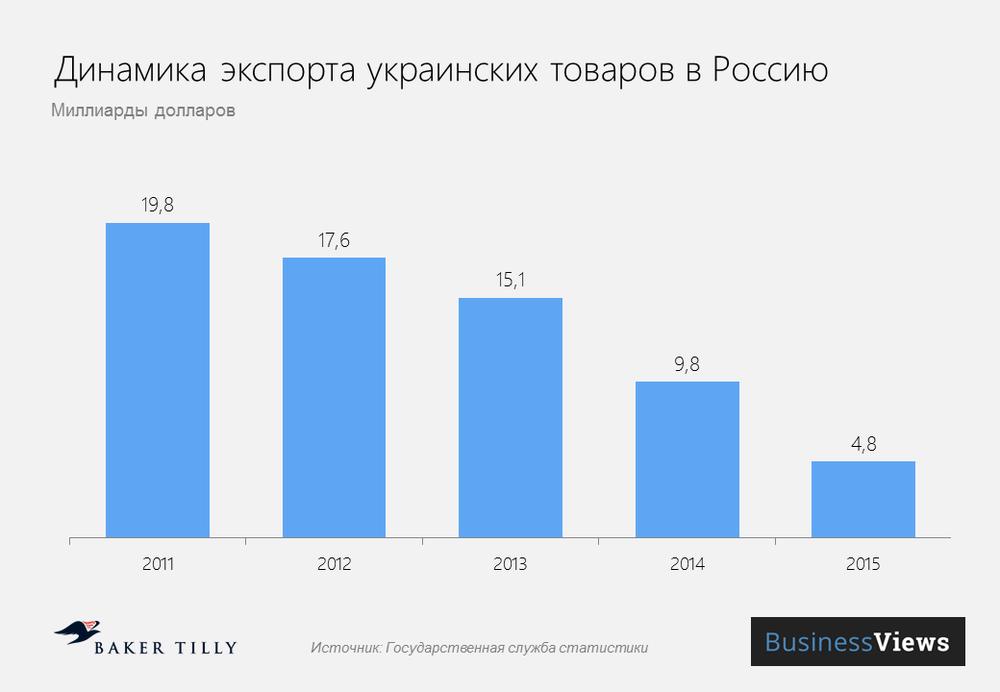 динамика экспорта в Россию