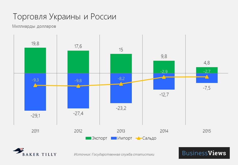 торговый баланс Украина Россия