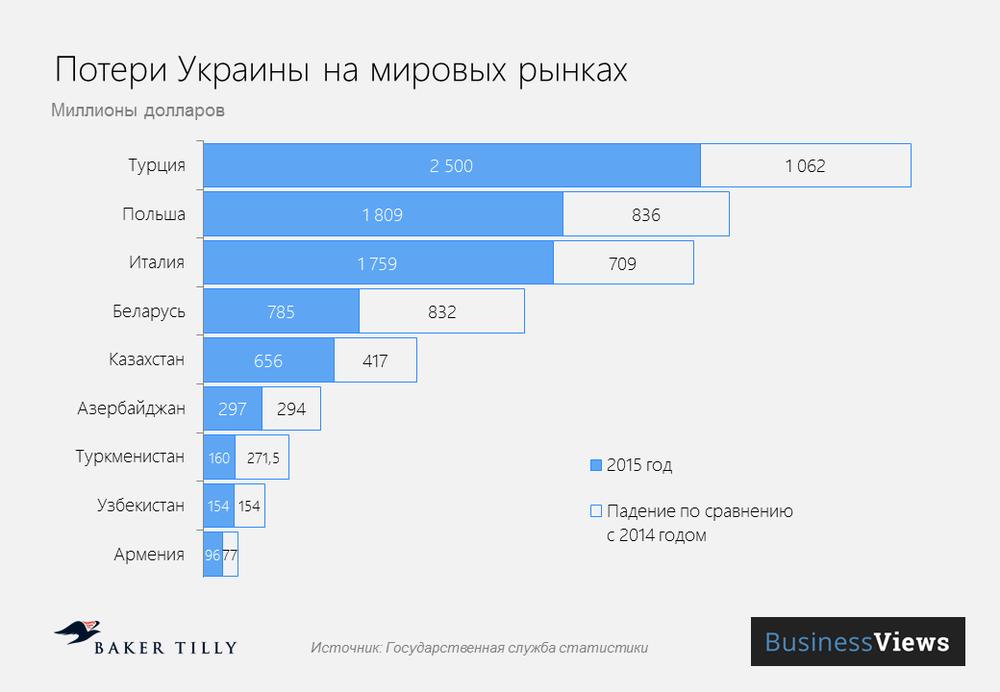 потери Украины на мировых рынках
