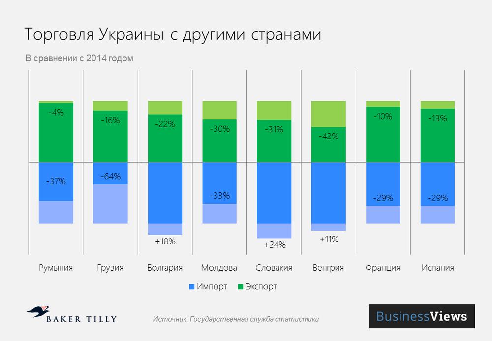 торговля Украины с другими странами
