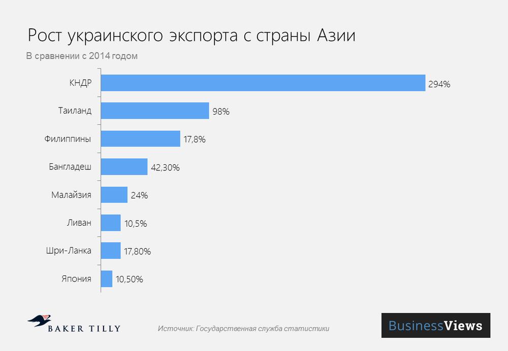 Экспорт из Украины в Азию