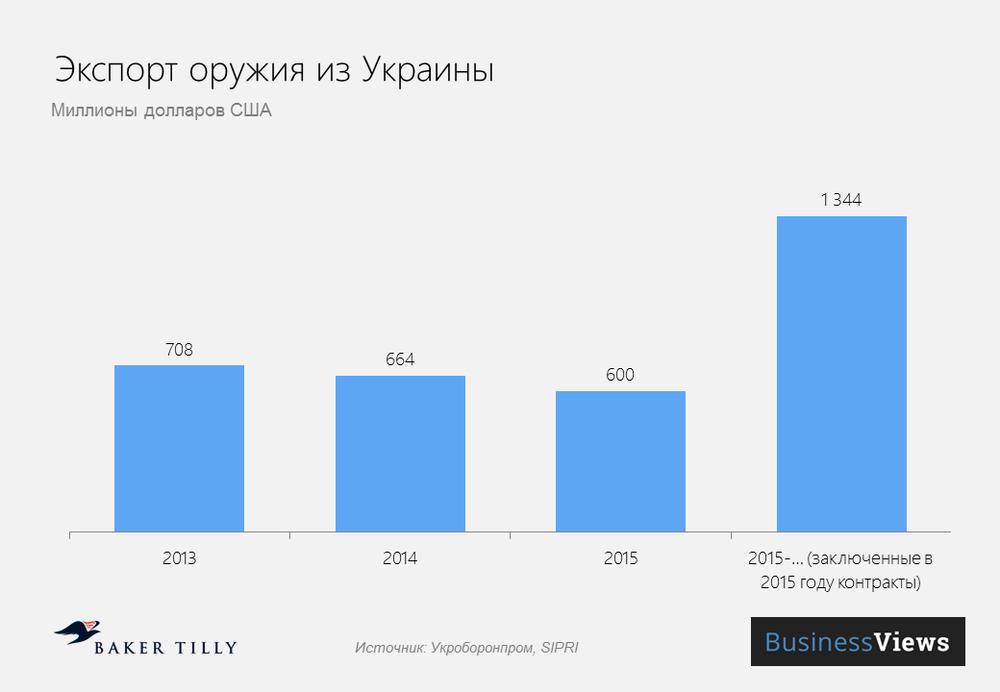 экспорт оружия из Украины