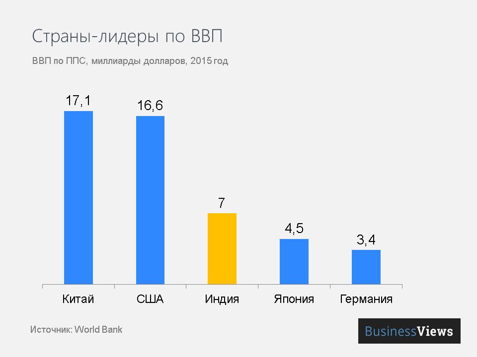 Страны-лидеры по ВВП