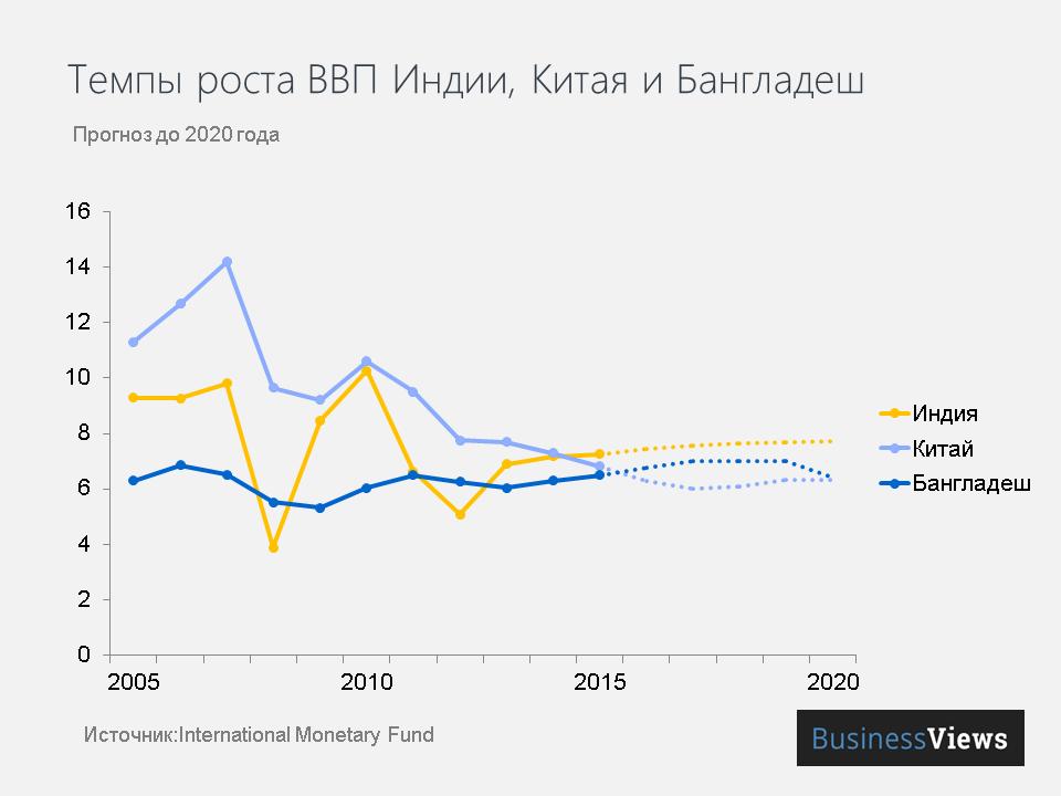 Темпы роста ВВП