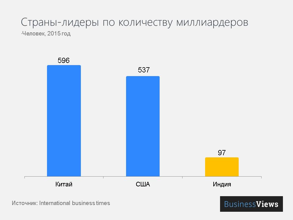 Страны-лидеры по количеству миллиардеров