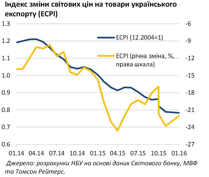Индекс изменения мировых цен на товары украинского экспорта