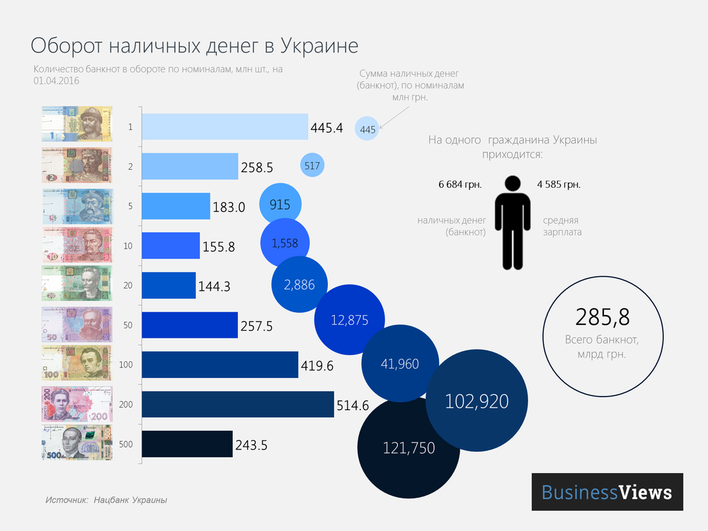 Оборот денег в Украине