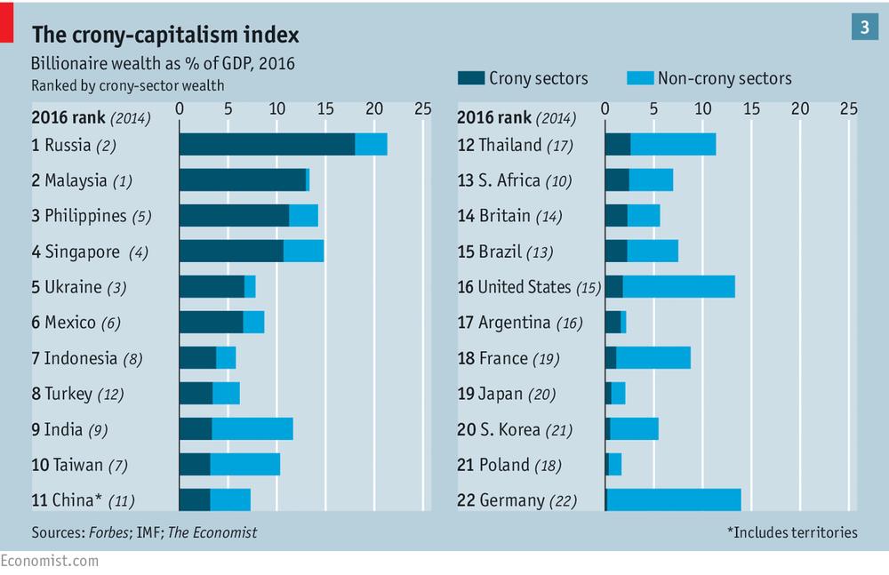 Индекс кумовского капитализма