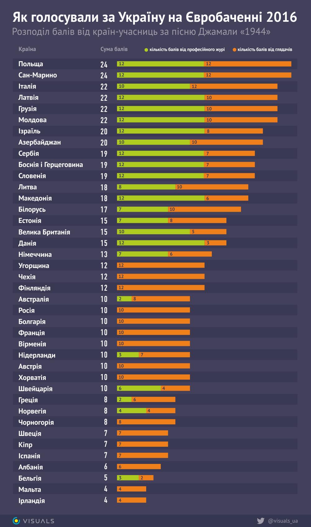 Евровидение результаты голосования