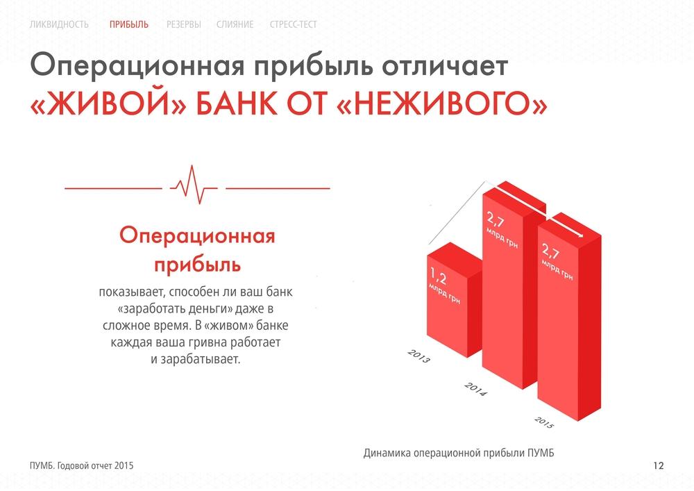 Операционная прибыль ПУМБа