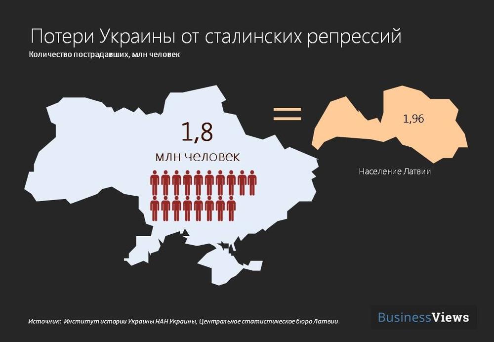 stalin's repressions