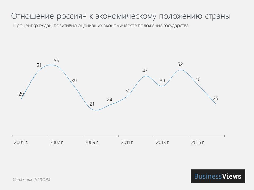 «Она утонула»: Деградация экономики РФ за 16 лет правления Путина