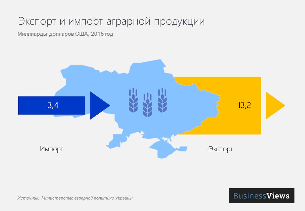 Экспорт и импорт аграрной продукции